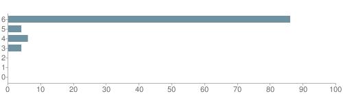 Chart?cht=bhs&chs=500x140&chbh=10&chco=6f92a3&chxt=x,y&chd=t:86,4,6,4,0,0,0&chm=t+86%,333333,0,0,10|t+4%,333333,0,1,10|t+6%,333333,0,2,10|t+4%,333333,0,3,10|t+0%,333333,0,4,10|t+0%,333333,0,5,10|t+0%,333333,0,6,10&chxl=1:|other|indian|hawaiian|asian|hispanic|black|white
